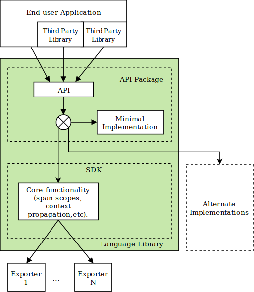 OpenTelemetry Architecture Diagram