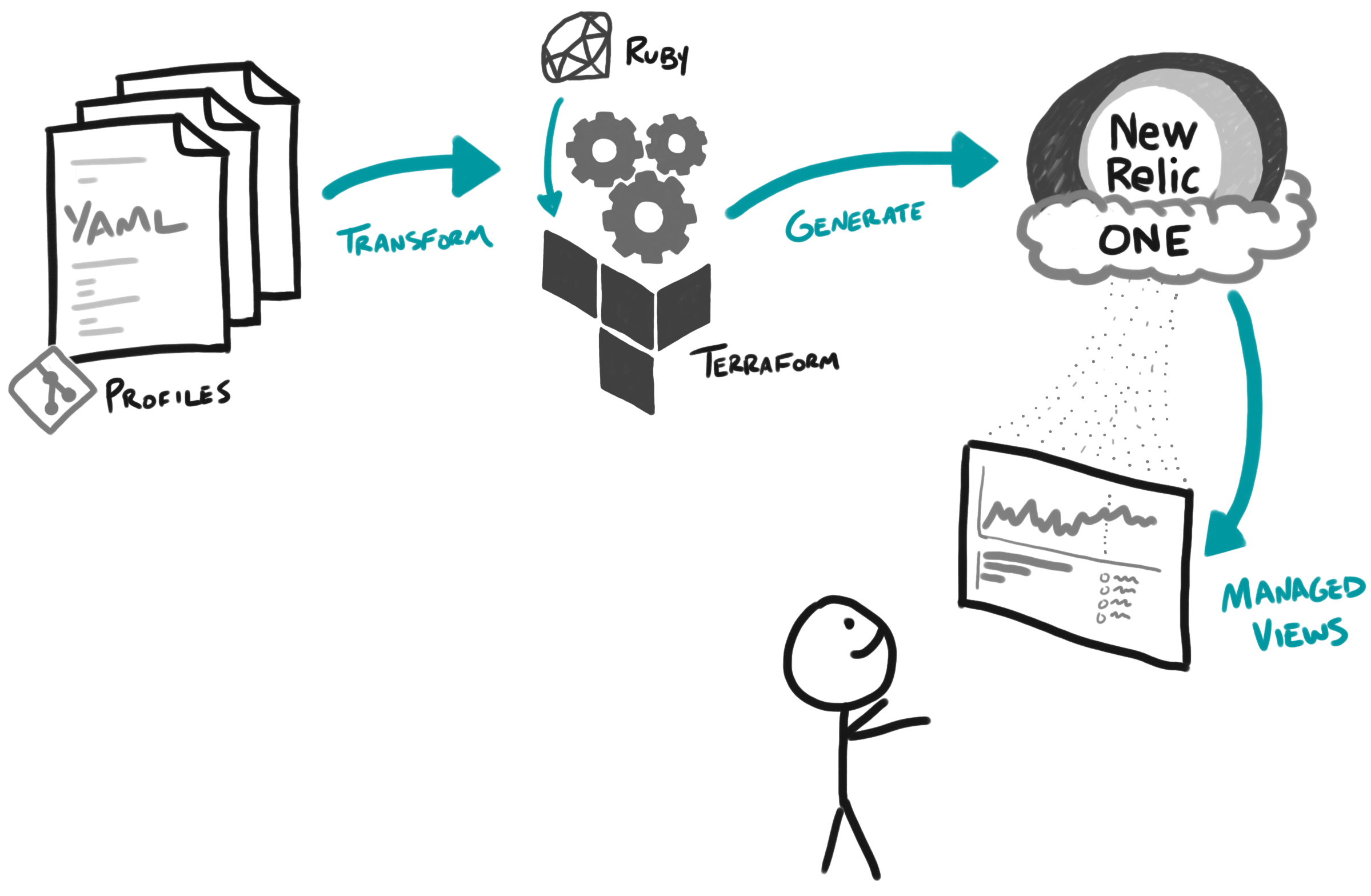 graphic showing how to auto-generate alerts and dashboards with New Relic Terraform Provider