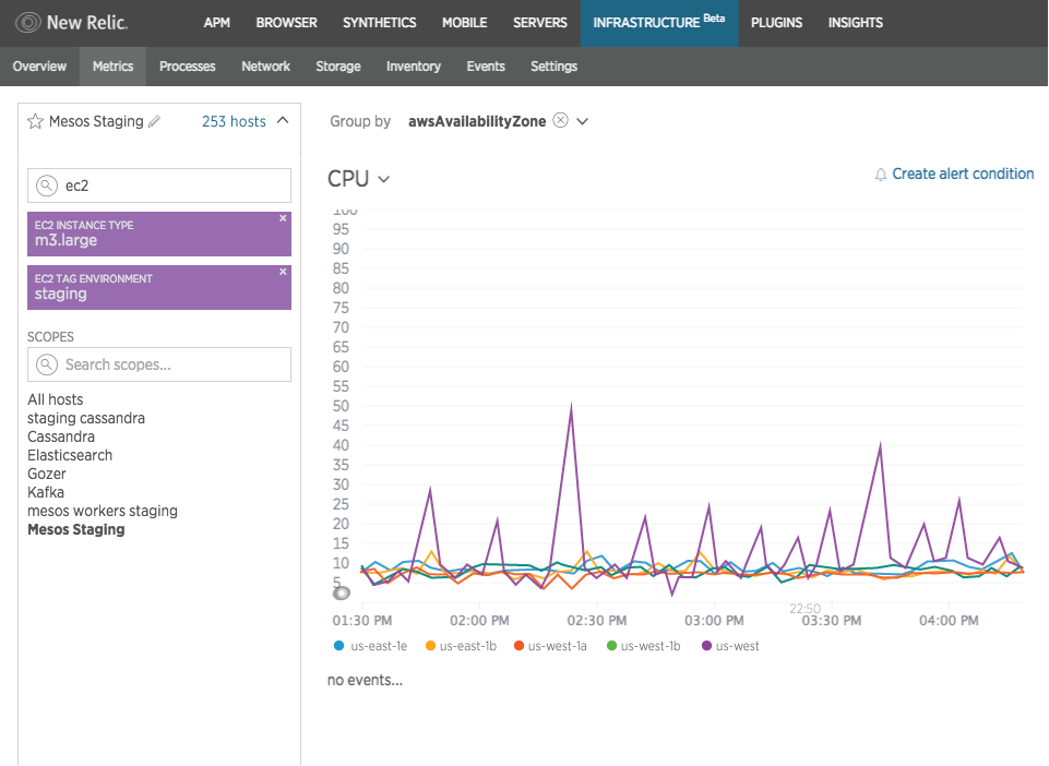 Screenshot of Amazon EC2 integration with New Relic Infrastructure