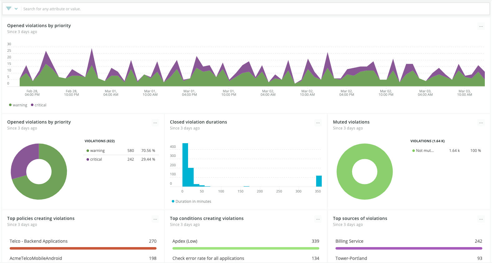 Applied Intelligence highlights insights and analytics about how alert configurations are performing