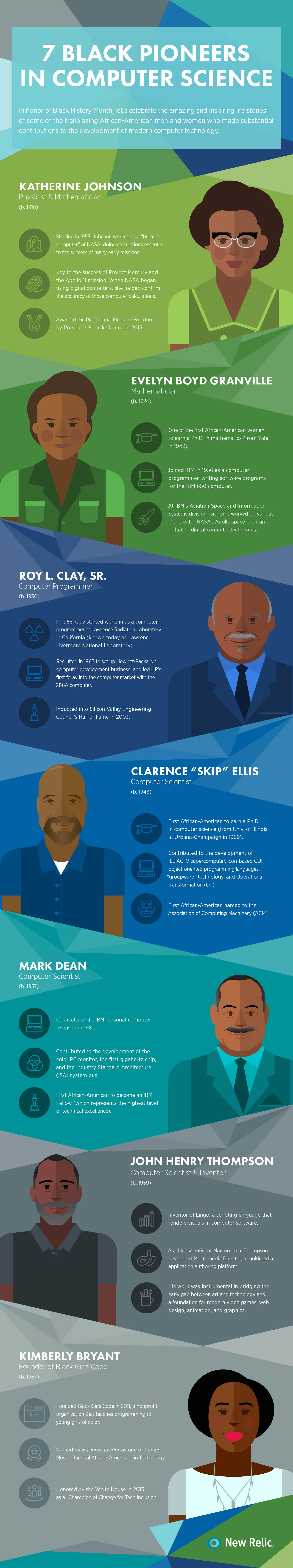 7 Black Pioneers in Computer Science