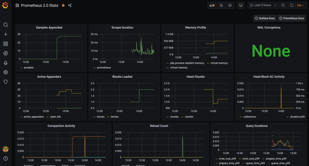 A Grafana dashboard