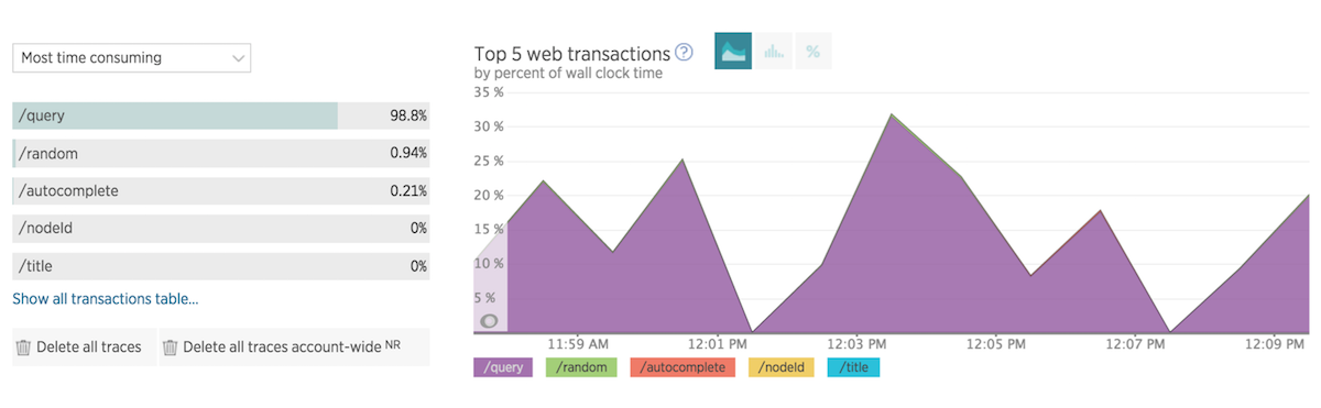 top 5 web transactions